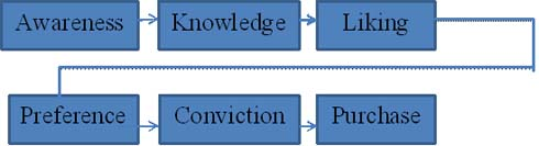 Figure – 1 The Hierarchy of effects Model (1961) cited in Kotler and Armstrong (2010). Page 547.