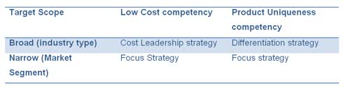 Figure - 2 Porter's Generic Strategies cited from Quick MBA website