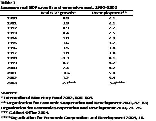 Global financial crisis essay