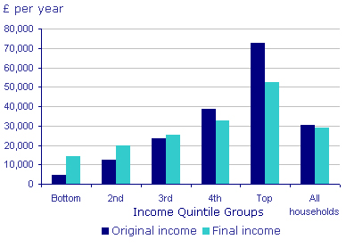 Figure 4. Average income per household, 2007/08, UK. Source: Office for National Statistics (2009).