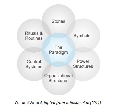 cultural web analysis The cultural web can be a barrier to change the next paragraphs guide you through undertaking a cultural web analysis.