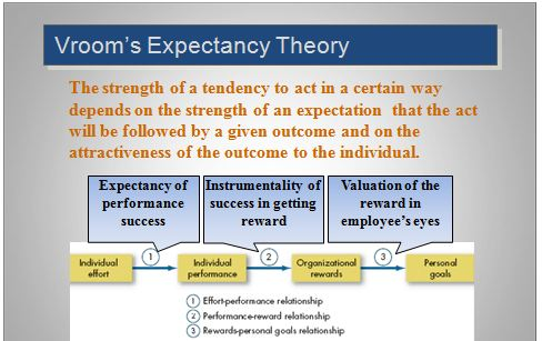 the expectancy theory key components and relationships Expectancy theory teaches brands how to inspire customer motivation  to  customers, understanding how motivation works becomes even more important   motivation is composed of three distinct components: expectancy,  at it's core,  expectancy is all about establishing a clear and causal relationship.