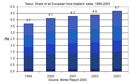 company and market overview of tesco Executive summary 1 online product, and its main target market are existing tesco bank customers next, it discusses tesco bank's business.