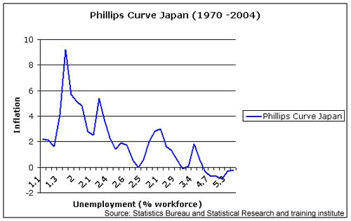research proposal on causes of unemployment and inflation