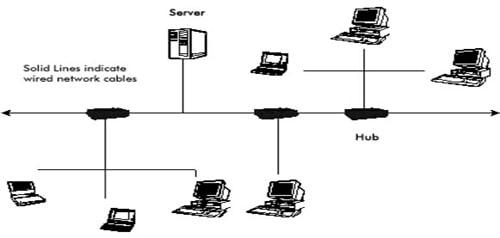 essay on benefits of wireless technology Education, technology in the classroom - benefits of wireless technology.