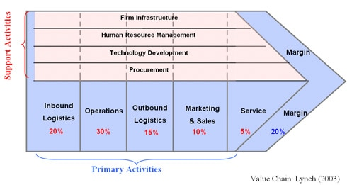 Fig 6: Value Addition in Value Chain of Tesco