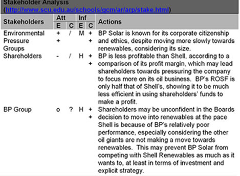 Bp Solar And Shell Renewables: Internal And External Analysis