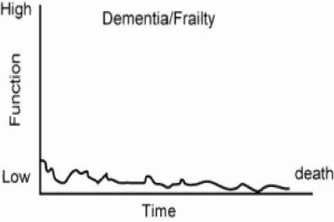dementiafig1