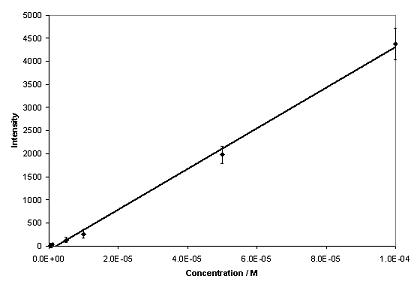 aggregated with 0.001% poly-L-lysine. Excitation at 532nm. Figure 3. Calibration graph for phenytoin (n=5).