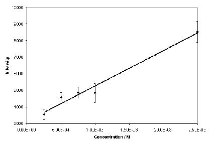 Figure 4. Calibration graph for theophylline over a limited concentration range (n=5).