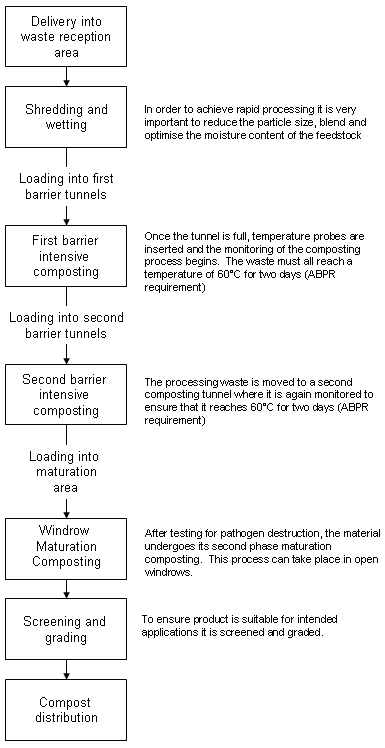 Figure 1 – Schematic layout of composting facility.