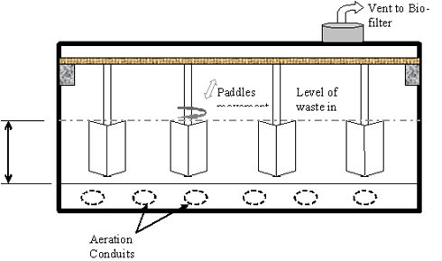 Figure 3 – Cross-section layout of Sanitisation barrier tanks