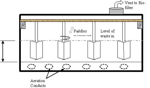 Figure 3 – Cross-section layout of Sanitisation barrier tanks