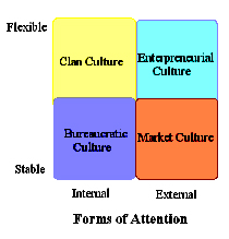 Four types of culture, Slocum and Hellriegel (2007:109)