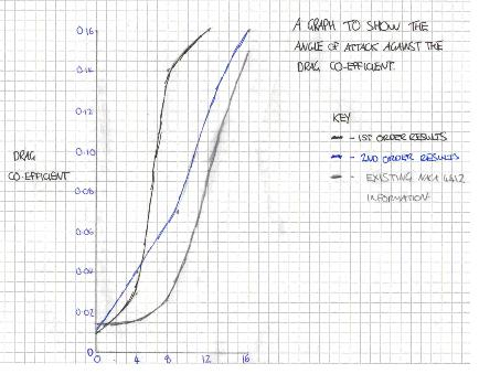 Graph 2 – Drag coefficient against α