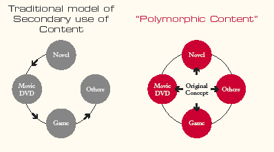 Chart 1 - Traditional v Polymorphic content Source: Square-Enix Annual Report 2004