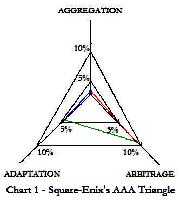 Chart - 1 Square-Enix's AAA triangle