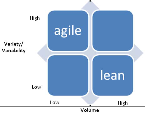 agile and lean supply chain management Lean in a unique supply chain of an enterprise where some products are lean and other are agile companies with hundreds of skus (stock keep units), however, can have products with lean, agile and even leagile (agile + lean).