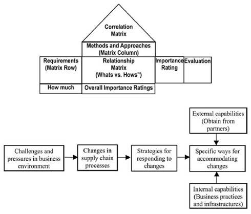 Figure 4: Agile supply chain transformation matrix (Manisra Baramichai, 2007)