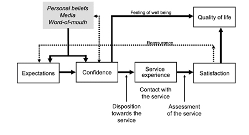 Source: Flanagan et al. (2005).