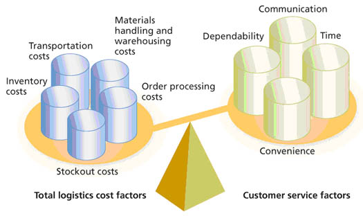 Figure 1: Balancing Logistical Cost Factors against Customer Service Factors