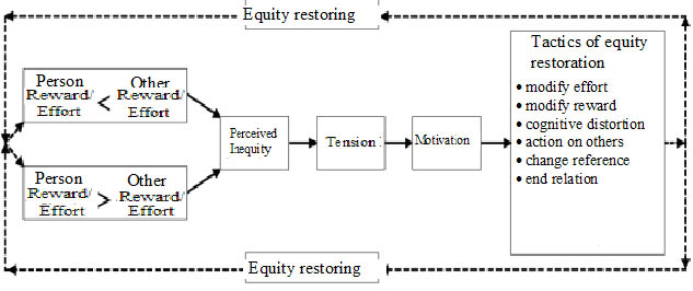 Figure 2. Adams' equity-based motivation model (adapted from Robbins, 1998)