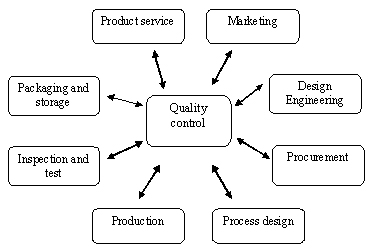 Figure 1: Quality control web
