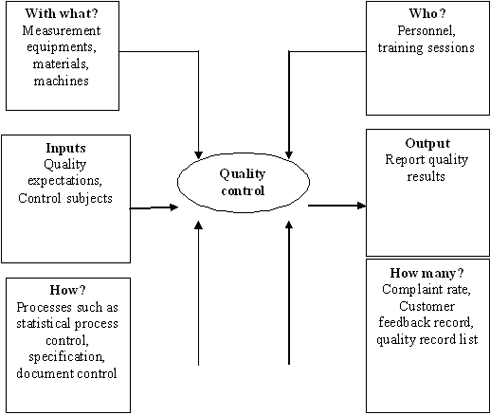 Figure 2: A turtle analysis for quality control