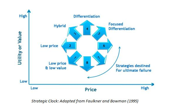 bowman s strategy clock for the car industry Bowman's strategy clock (figure 3) provides eight potential strategies, in four different quadrants defined by price and perceived value john parnell positions the model as follows: a business can select any point along the continuum, and multiple value propositions may be possible for the same point.