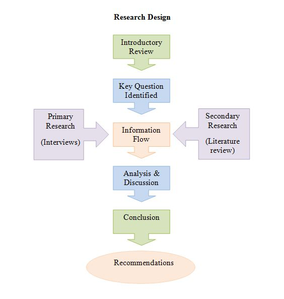 Kfc research methodology