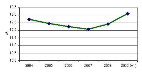 Fig 2: UK Spending on Food as % of Overall Consumer Spending 2004 to 2008