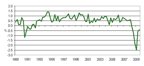 Fig 3: UK GDP Growth 1989-2009